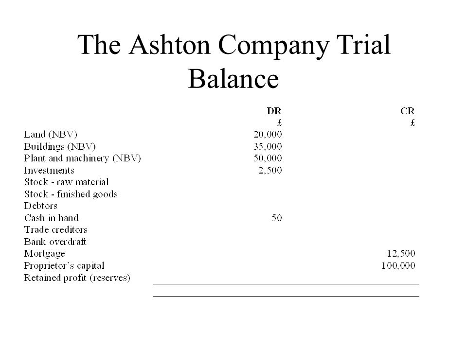 The Ashton Company Trial Balance