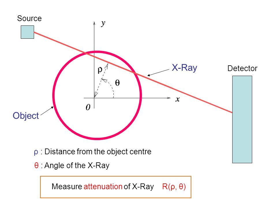 X-Ray Object ρ : Distance from the object centre θ : Angle of the X-Ray Measure attenuation of X-Ray R(ρ, θ) Source Detector