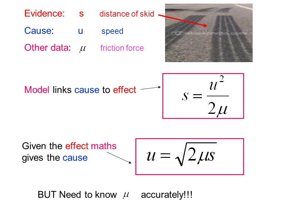 Evidence: s distance of skid Cause: u speed Other data: friction force Model links cause to effect Given the effect maths gives the cause BUT Need to know accurately!!!