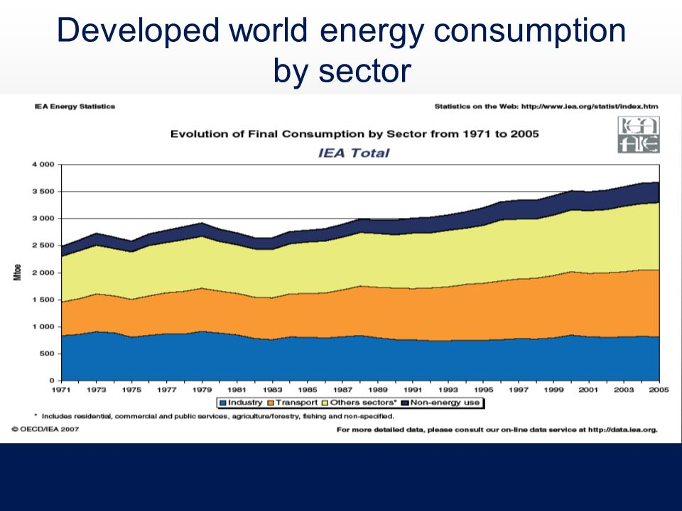 Developed world energy consumption by sector