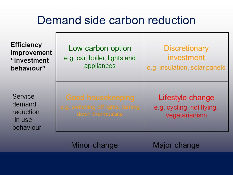 Demand side carbon reduction Low carbon option e.g.