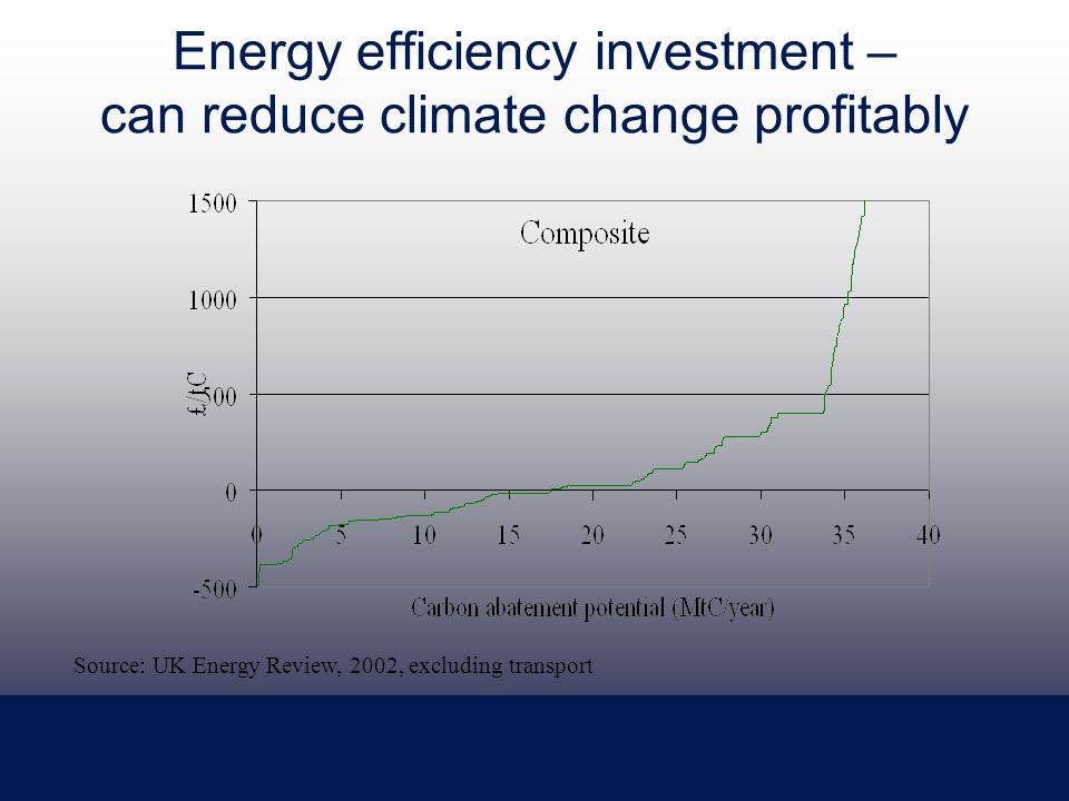 Energy efficiency investment – can reduce climate change profitably Source: UK Energy Review, 2002, excluding transport