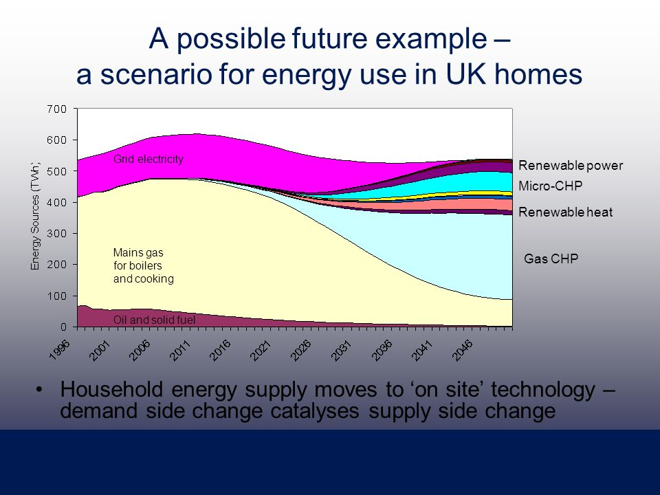 A possible future example – a scenario for energy use in UK homes Household energy supply moves to on site technology – demand side change catalyses supply side change Oil and solid fuel Mains gas for boilers and cooking Grid electricity Gas CHP Renewable heat Micro-CHP Renewable power