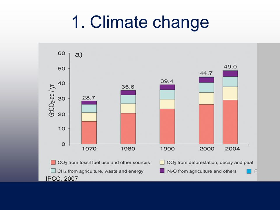 1. Climate change Source: IPCC, 2007 IPCC, 2007
