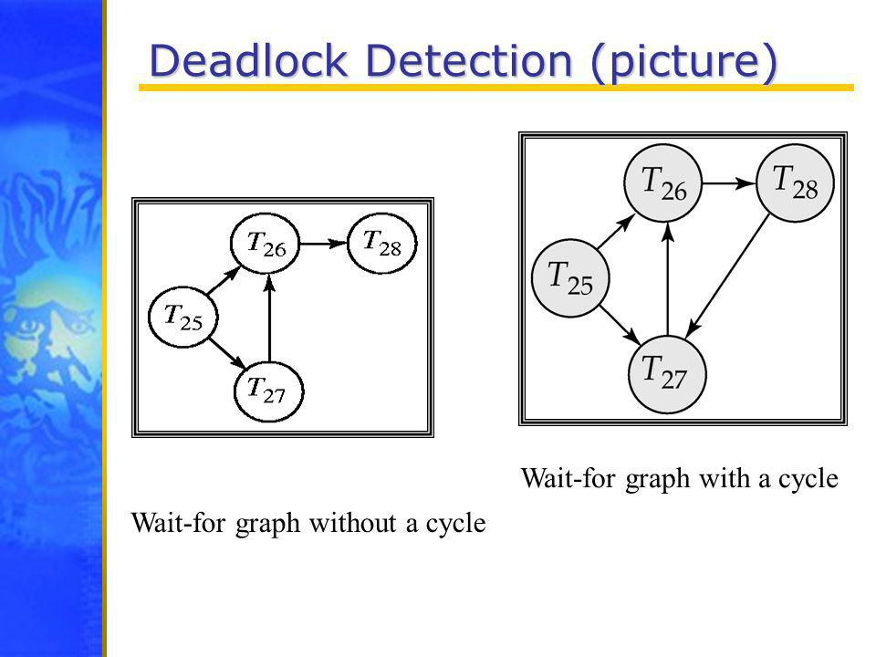 Deadlock Detection (picture) Wait-for graph without a cycle Wait-for graph with a cycle