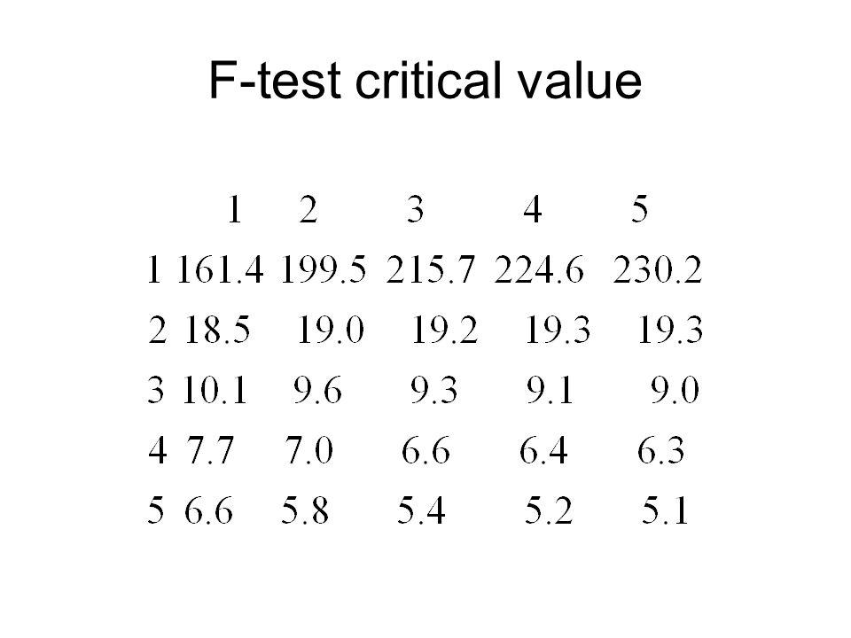 F-test critical value