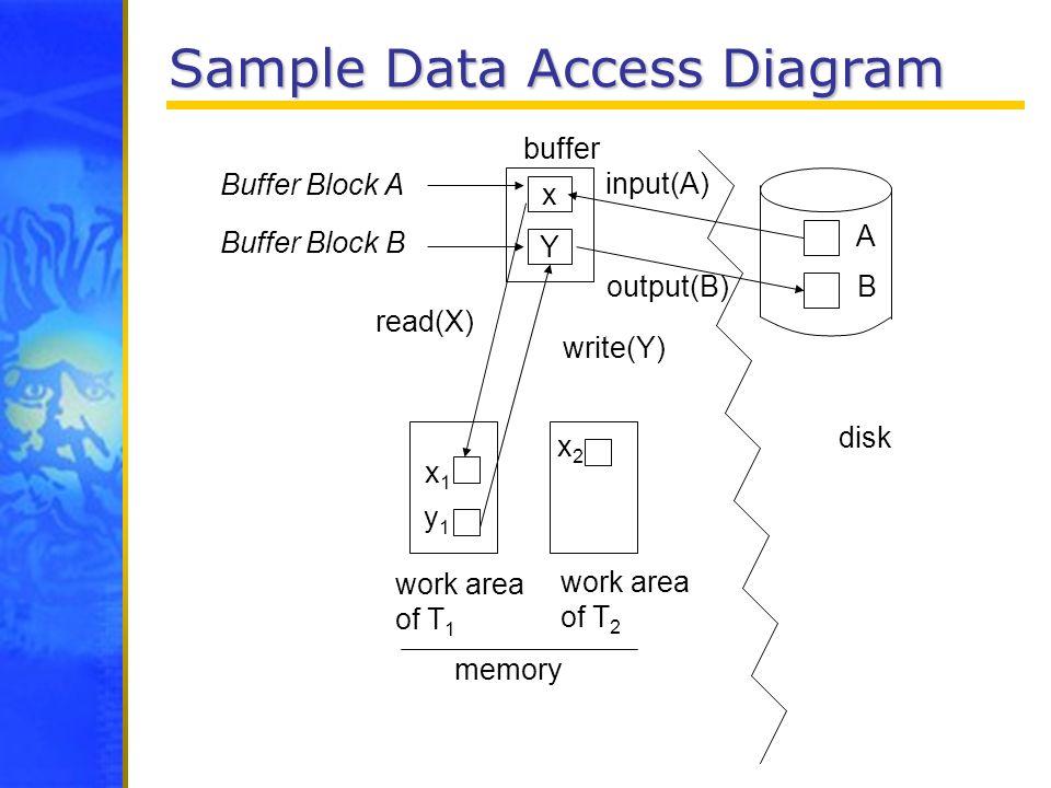 Sample Data Access Diagram x Y A B x1x1 y1y1 buffer Buffer Block A Buffer Block B input(A) output(B) read(X) write(Y) disk work area of T 1 work area