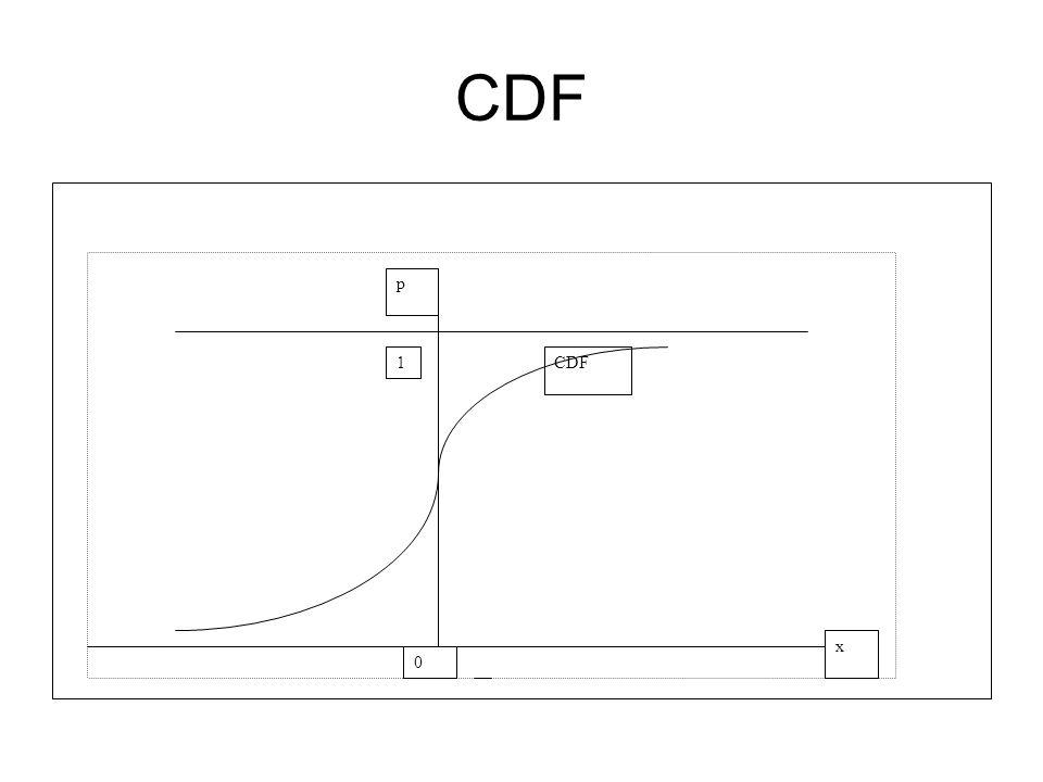 CDF 1 0 p x