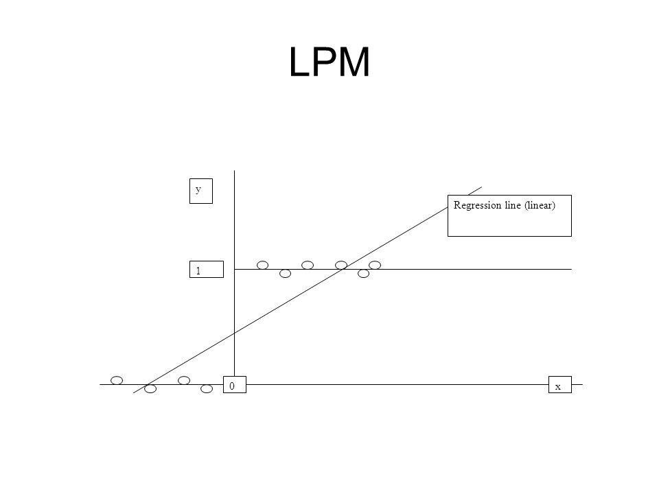 Features of the LPM The dependent variable has two values, the value 1 has a probability of p and the value 0 has a probability of (1-p) This is known as the Bernoulli probability distribution.