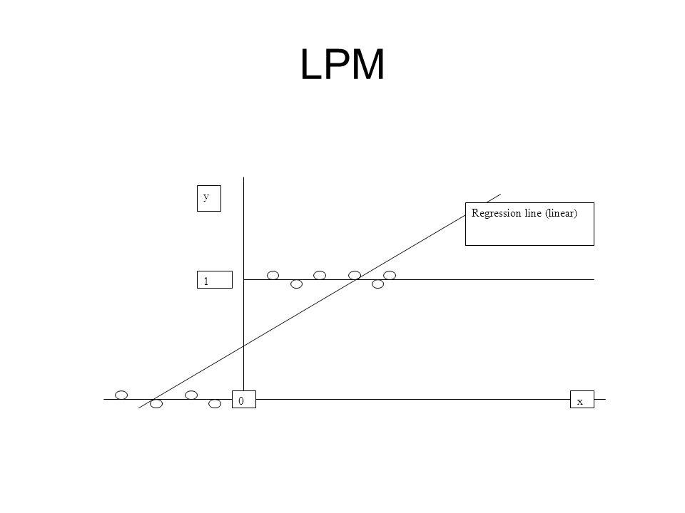 LPM 1 y x0 Regression line (linear)