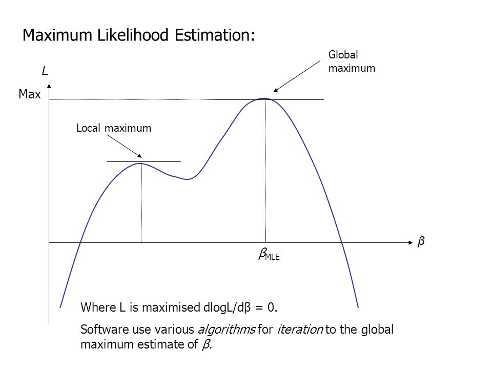 Maximum Likelihood Estimation: β MLE Max L β Where L is maximised dlogL/dβ = 0.