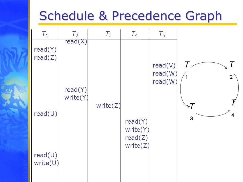 Schedule & Precedence Graph T 1 T 2 T 3 T 4 T 5 read(X) read(Y) read(Z) read(V) read(W) read(W) read(Y) write(Y) write(Z) read(U) read(Y) write(Y) rea