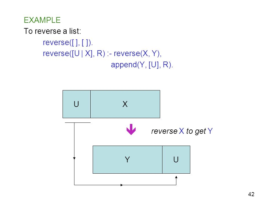 42 EXAMPLE To reverse a list: reverse([ ], [ ]). reverse([U | X], R) :- reverse(X, Y), append(Y, [U], R). U U X Y reverse X to get Y
