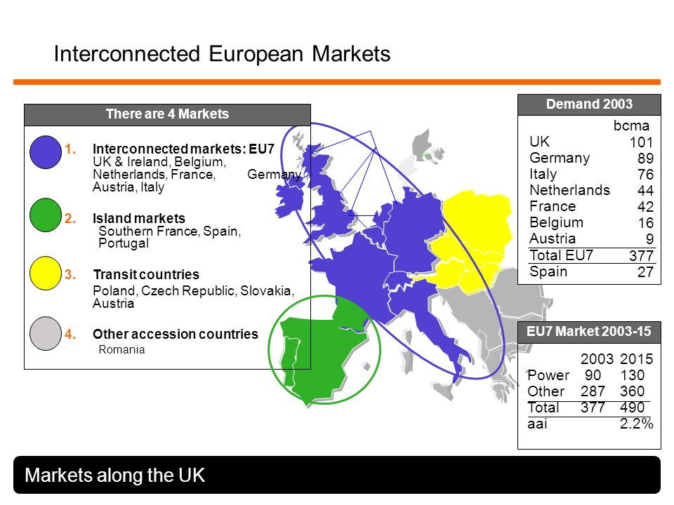 Interconnected European Markets 1.Interconnected markets: EU7 UK & Ireland, Belgium, Netherlands, France, Germany, Austria, Italy 2.Island markets Southern France, Spain, Portugal 3.Transit countries Poland, Czech Republic, Slovakia, Austria 4.Other accession countries Romania Markets along the UK Demand 2003 There are 4 Markets EU7 Market 2003-15 101 89 76 44 42 16 9 377 27 bcma UK Germany Italy Netherlands France Belgium Austria Total EU7 Spain 20032015 Power 90 130 Other287360 Total377490 aai2.2%