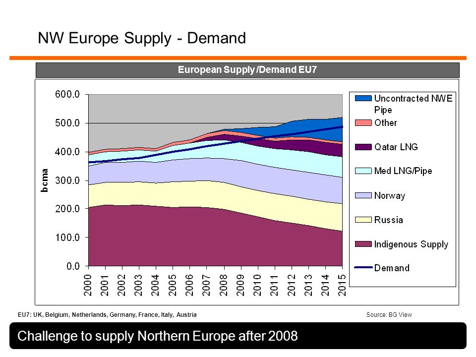 NW Europe Supply - Demand Challenge to supply Northern Europe after 2008 EU7: UK, Belgium, Netherlands, Germany, France, Italy, Austria European Supply /Demand EU7 Source: BG View