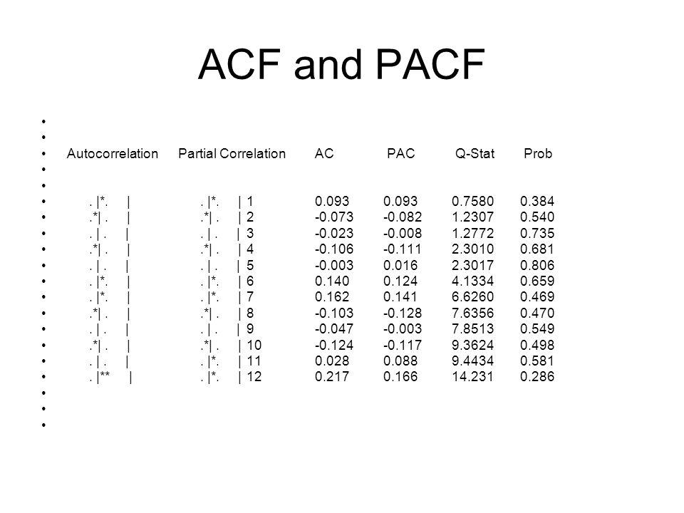 ACF and PACF AutocorrelationPartial CorrelationAC PAC Q-Stat Prob. |*. |. |*. |10.0930.0930.75800.384.*|. |.*|. |2-0.073-0.0821.23070.540. |. |. |. |3