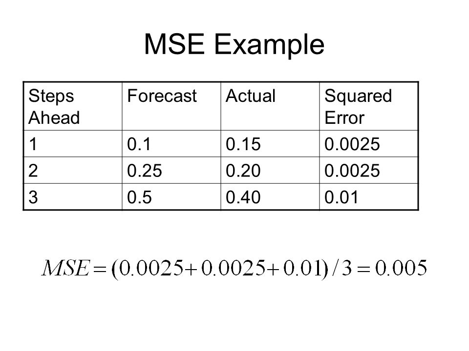 MSE Example Steps Ahead ForecastActualSquared Error 10.10.150.0025 20.250.200.0025 30.50.400.01
