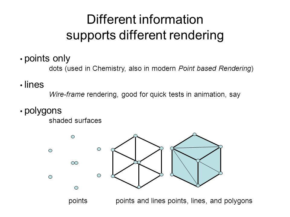 Different information supports different rendering points only dots (used in Chemistry, also in modern Point based Rendering) lines Wire-frame renderi