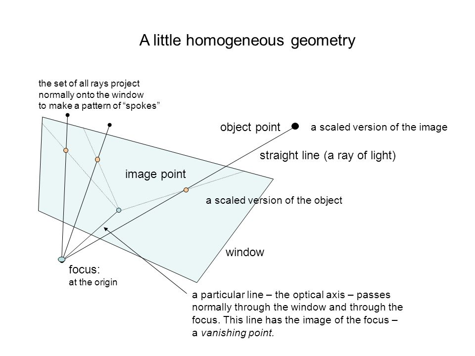 object point image point straight line (a ray of light) focus: at the origin a particular line – the optical axis – passes normally through the window
