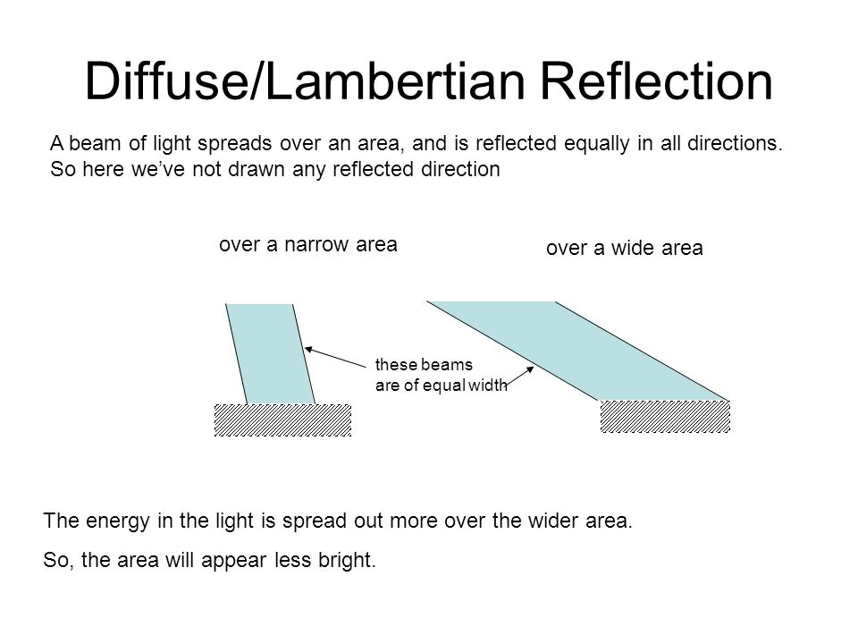 Diffuse/Lambertian Reflection A beam of light spreads over an area, and is reflected equally in all directions. So here weve not drawn any reflected d