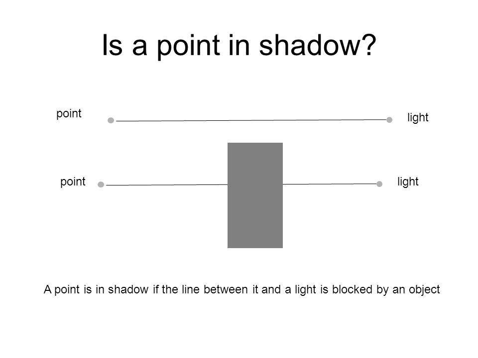 Is a point in shadow? point light point A point is in shadow if the line between it and a light is blocked by an object
