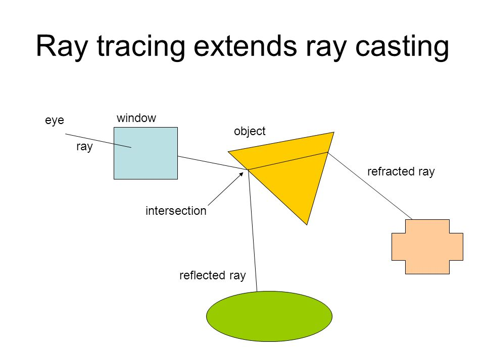 Ray tracing extends ray casting eye window ray object reflected ray intersection refracted ray