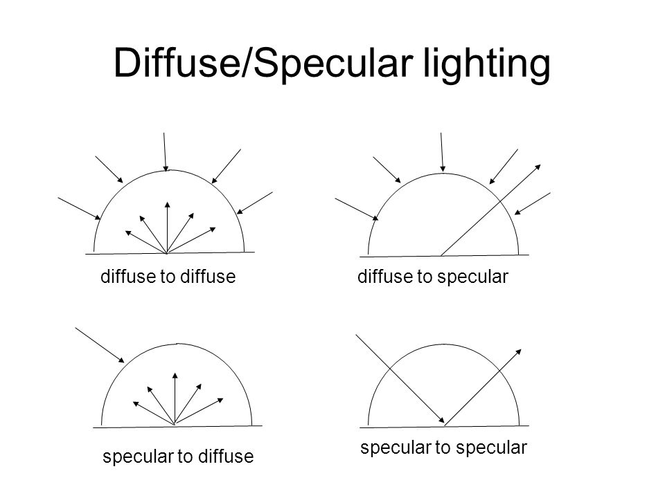 Diffuse/Specular lighting diffuse to diffusediffuse to specular specular to diffuse specular to specular