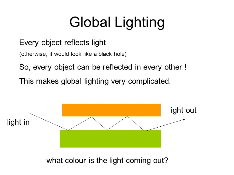 Global Lighting Every object reflects light (otherwise, it would look like a black hole) So, every object can be reflected in every other ! This makes