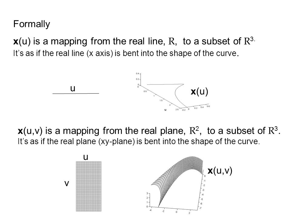 Formally x(u) is a mapping from the real line, R, to a subset of R 3. Its as if the real line (x axis) is bent into the shape of the curve. x(u,v) is