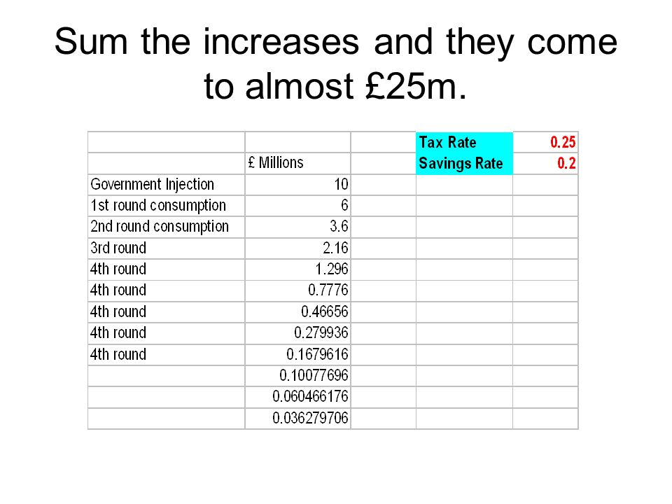 Sum the increases and they come to almost £25m.