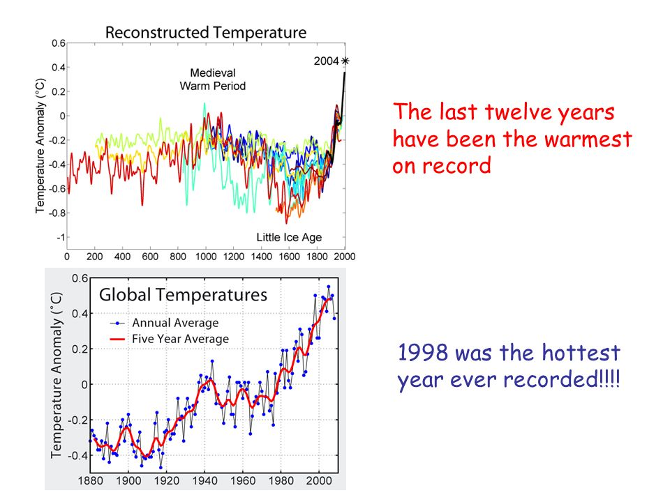 The last twelve years have been the warmest on record 1998 was the hottest year ever recorded!!!!
