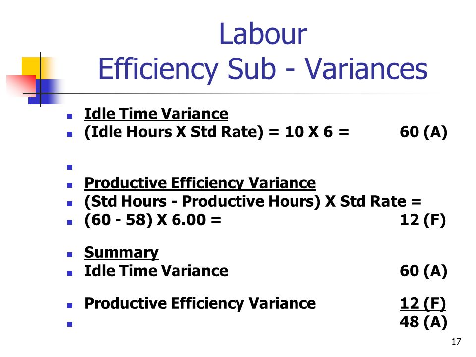 17 Labour Efficiency Sub - Variances Idle Time Variance (Idle Hours X Std Rate) = 10 X 6 = 60 (A) Productive Efficiency Variance (Std Hours - Producti