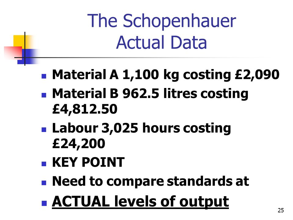 25 The Schopenhauer Actual Data Material A 1,100 kg costing £2,090 Material B 962.5 litres costing £4,812.50 Labour 3,025 hours costing £24,200 KEY PO