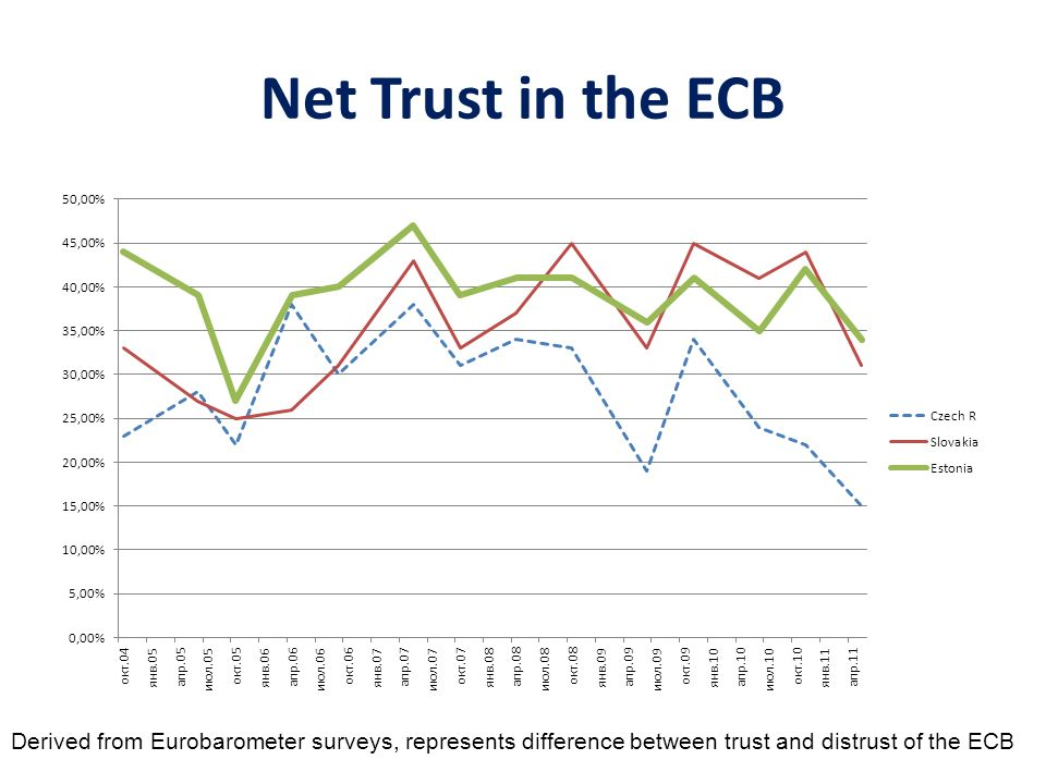 Net Trust in the ECB Derived from Eurobarometer surveys, represents difference between trust and distrust of the ECB