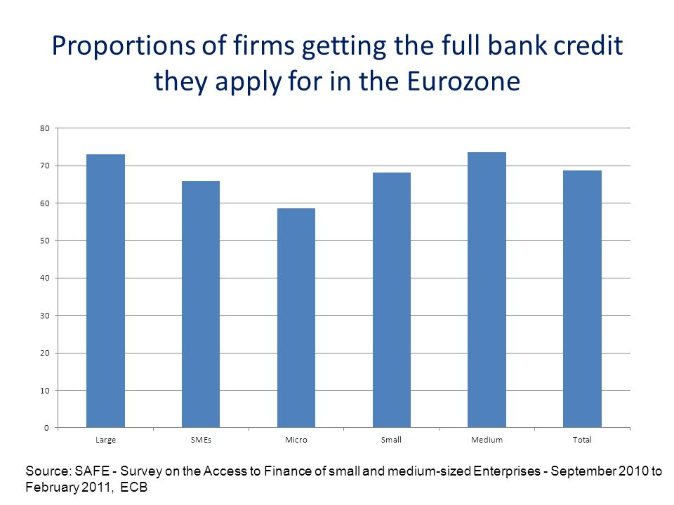 Proportions of firms getting the full bank credit they apply for in the Eurozone Source: SAFE - Survey on the Access to Finance of small and medium-sized Enterprises - September 2010 to February 2011, ECB