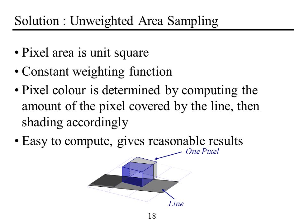 18 Solution : Unweighted Area Sampling Pixel area is unit square Constant weighting function Pixel colour is determined by computing the amount of the
