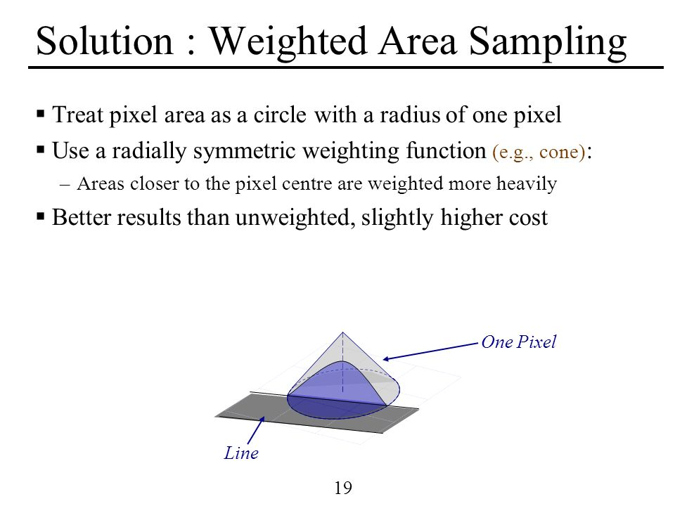 19 Solution : Weighted Area Sampling Treat pixel area as a circle with a radius of one pixel Use a radially symmetric weighting function (e.g., cone)