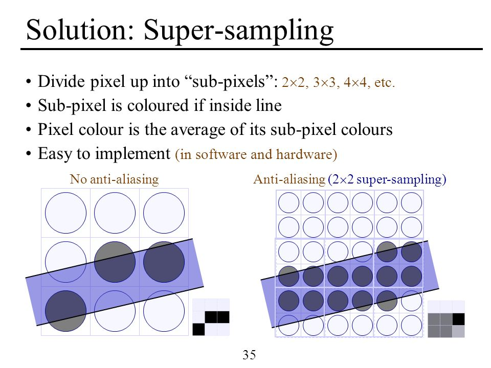 35 Solution: Super-sampling Divide pixel up into sub-pixels: 2 2, 3 3, 4 4, etc. Sub-pixel is coloured if inside line Pixel colour is the average of i