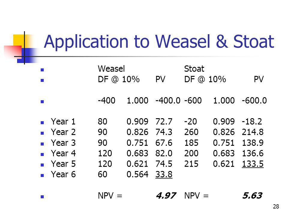 28 Application to Weasel & Stoat WeaselStoat DF @ 10%PVDF @ 10% PV -4001.000-400.0-6001.000-600.0 Year 1800.90972.7-200.909-18.2 Year 2900.82674.32600.826214.8 Year 3900.75167.61850.751138.9 Year 41200.68382.02000.683136.6 Year 51200.62174.52150.621133.5 Year 6600.56433.8 NPV =4.97NPV = 5.63