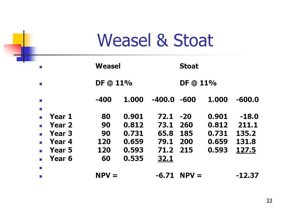 33 Weasel & Stoat WeaselStoat DF @ 11%DF @ 11% -4001.000-400.0-6001.000-600.0 Year 1 800.901 72.1-200.901 -18.0 Year 2 900.812 73.12600.812 211.1 Year 3 900.731 65.81850.731135.2 Year 4 1200.659 79.12000.659131.8 Year 5 1200.593 71.22150.593127.5 Year 6 600.535 32.1 NPV = -6.71NPV =-12.37