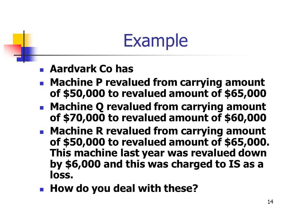 14 Example Aardvark Co has Machine P revalued from carrying amount of $50,000 to revalued amount of $65,000 Machine Q revalued from carrying amount of $70,000 to revalued amount of $60,000 Machine R revalued from carrying amount of $50,000 to revalued amount of $65,000.