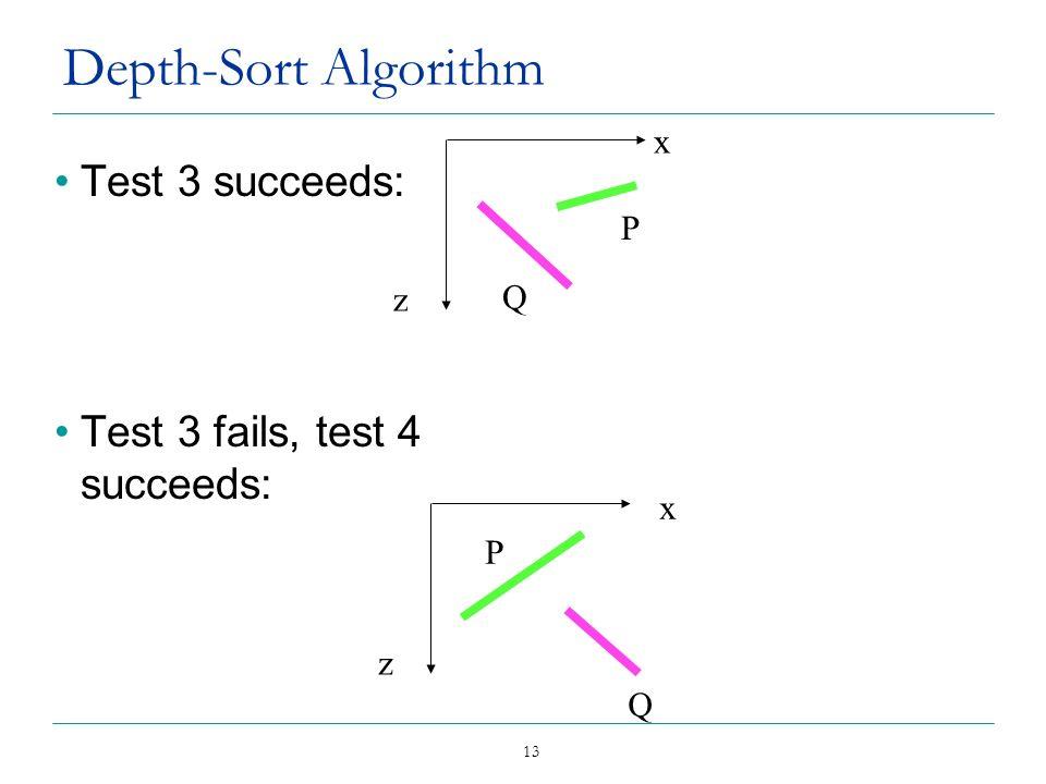 13 Test 3 succeeds: Test 3 fails, test 4 succeeds: z Q P Depth-Sort Algorithm z Q P x x
