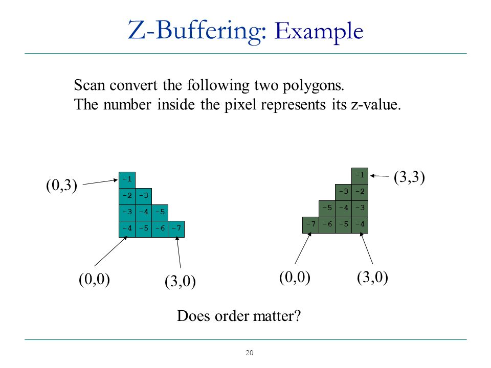 20 Z-Buffering: Example -2-3 -4-5 -4-5-6-7 -3-2 -5-4-3 -7-6-5-4 Scan convert the following two polygons. The number inside the pixel represents its z-