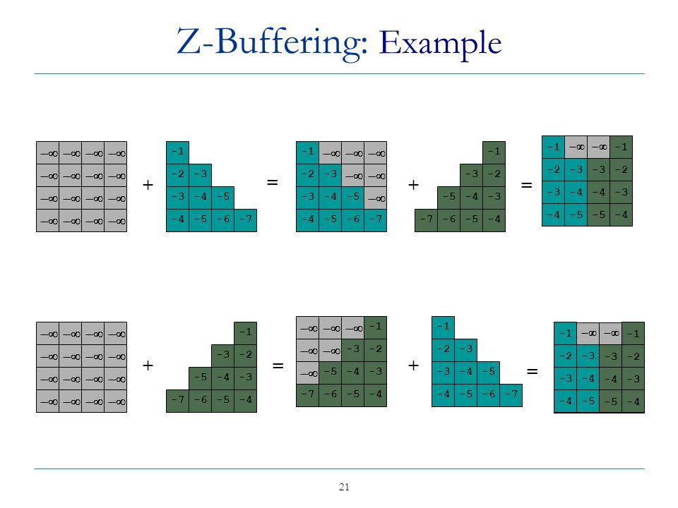 21 -3-2 -5 -4-3 -7-6 -5-4 Z-Buffering: Example = + -2-3 -4 -5 -2-3 -4-5 -4-5-6-7 -3-2 -5-4-3 -7-6-5-4 -2-3 -4-5 -4-5-6-7 -3-2 -5-4-3 -7-6-5-4 + + = =