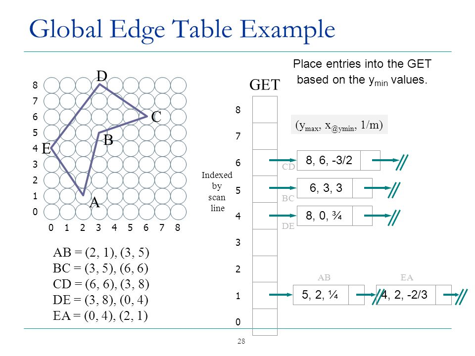 28 Global Edge Table Example GET 0 1 2 3 4 5 6 7 8 Indexed by scan line ABEA (y max, x @ymin, 1/m) Place entries into the GET based on the y min value