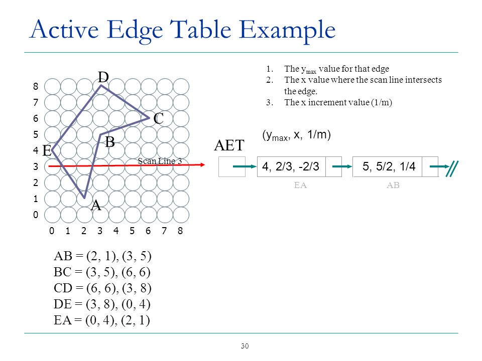 30 Active Edge Table Example AET Scan Line 3 1.The y max value for that edge 2.The x value where the scan line intersects the edge. 3.The x increment