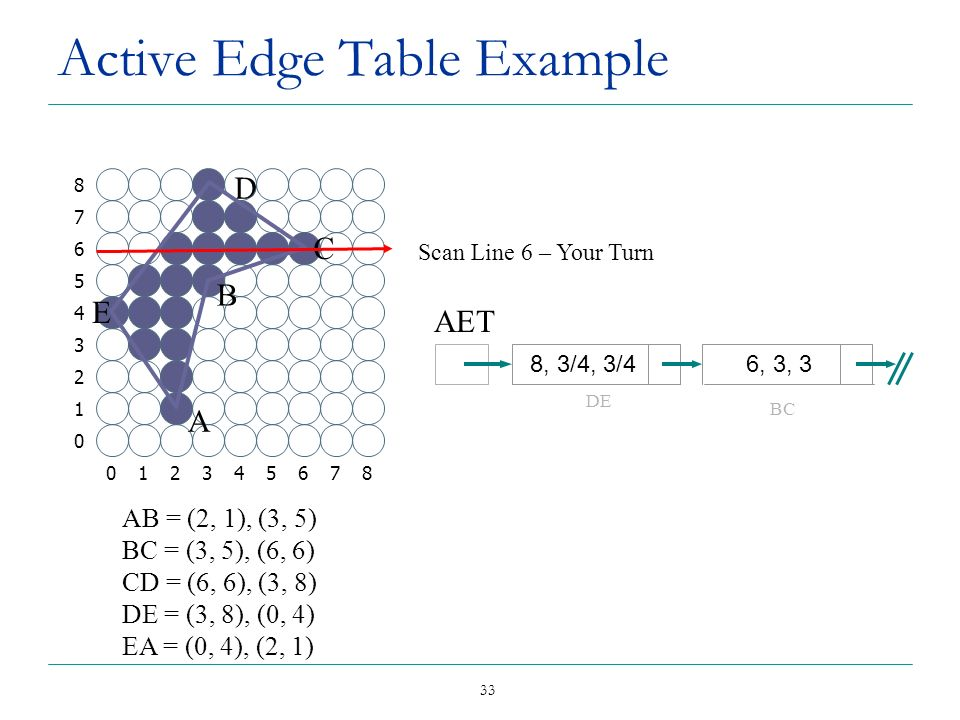 33 Active Edge Table Example Scan Line 6 – Your Turn AB = (2, 1), (3, 5) BC = (3, 5), (6, 6) CD = (6, 6), (3, 8) DE = (3, 8), (0, 4) EA = (0, 4), (2,