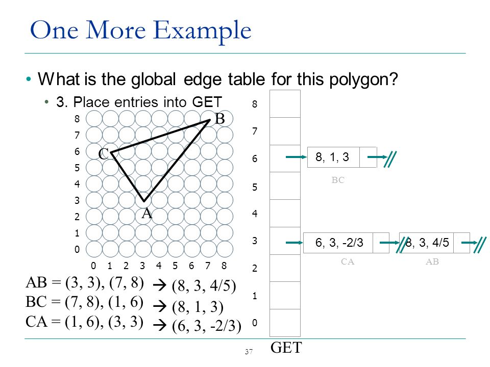 37 One More Example What is the global edge table for this polygon? 3. Place entries into GET 012345678 0 1 2 3 4 5 6 7 8 A B C AB = (3, 3), (7, 8) BC