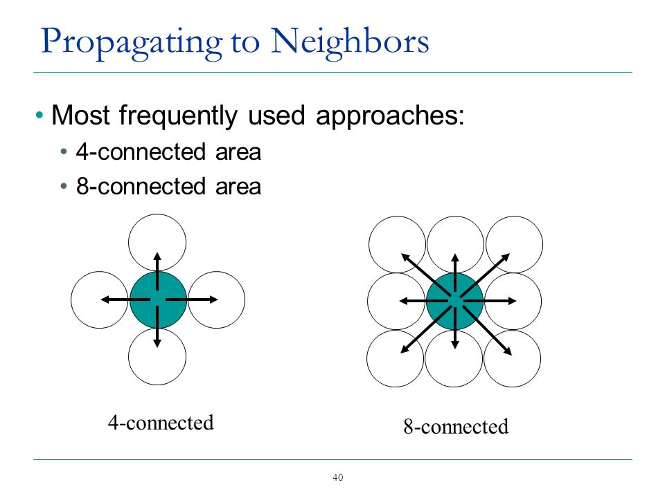 40 Propagating to Neighbors Most frequently used approaches: 4-connected area 8-connected area 4-connected 8-connected