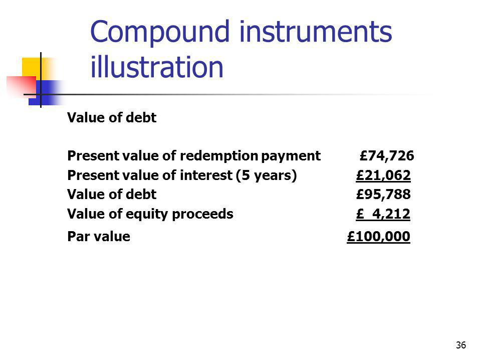 36 Compound instruments illustration Value of debt Present value of redemption payment £74,726 Present value of interest (5 years)£21,062 Value of deb